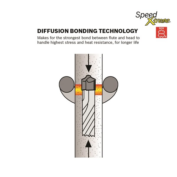 Bosch SpeedXtreme Rotary Hammer Drill Bit - 5/8-in x 16-in x 21-in